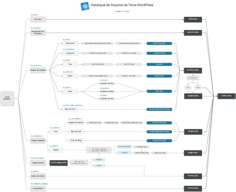 Entendendo a Hierarquia de Arquivos do WordPress